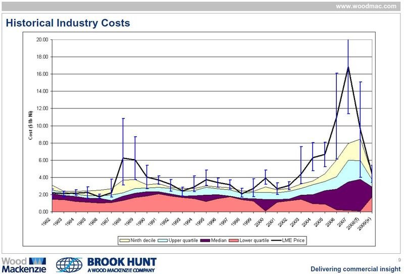 Link to pdf of presentation by Dr. Andrew Mitchell, Nickel Industry Analyst, Brook Hunt & Associates Ltd., UK, on nickel cost of production developments and possible future implications for supply and projects.