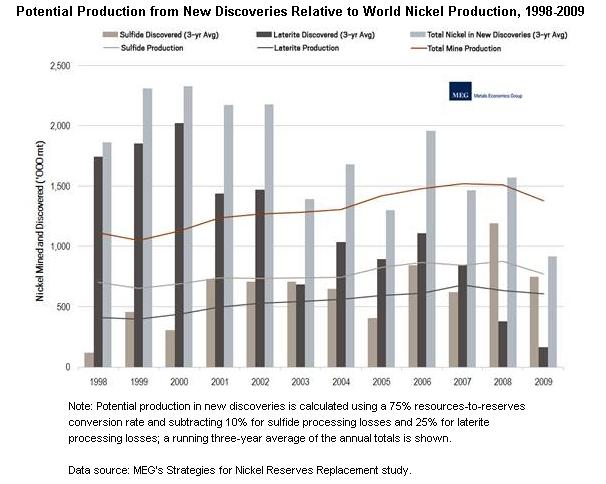 Potential Nickel Production from Discoveries Relative to Annual Global Nickel Production