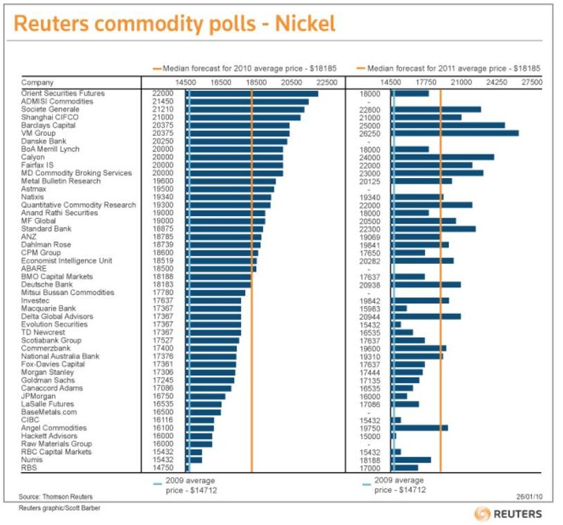 Link to Reuters graphic of Nickel Prices 2010