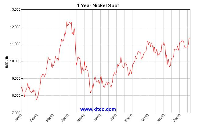 Nickel price 2010