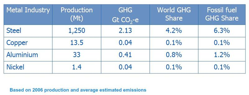 Carbon emissions in perspective